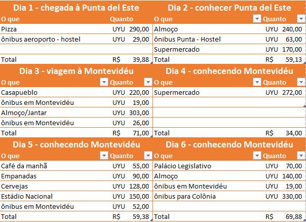 Mochilão pelo Uruguai